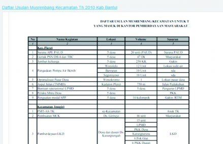 Daftar Usulan Musrenbang Kecamatan Th 2010 Kab Bantul