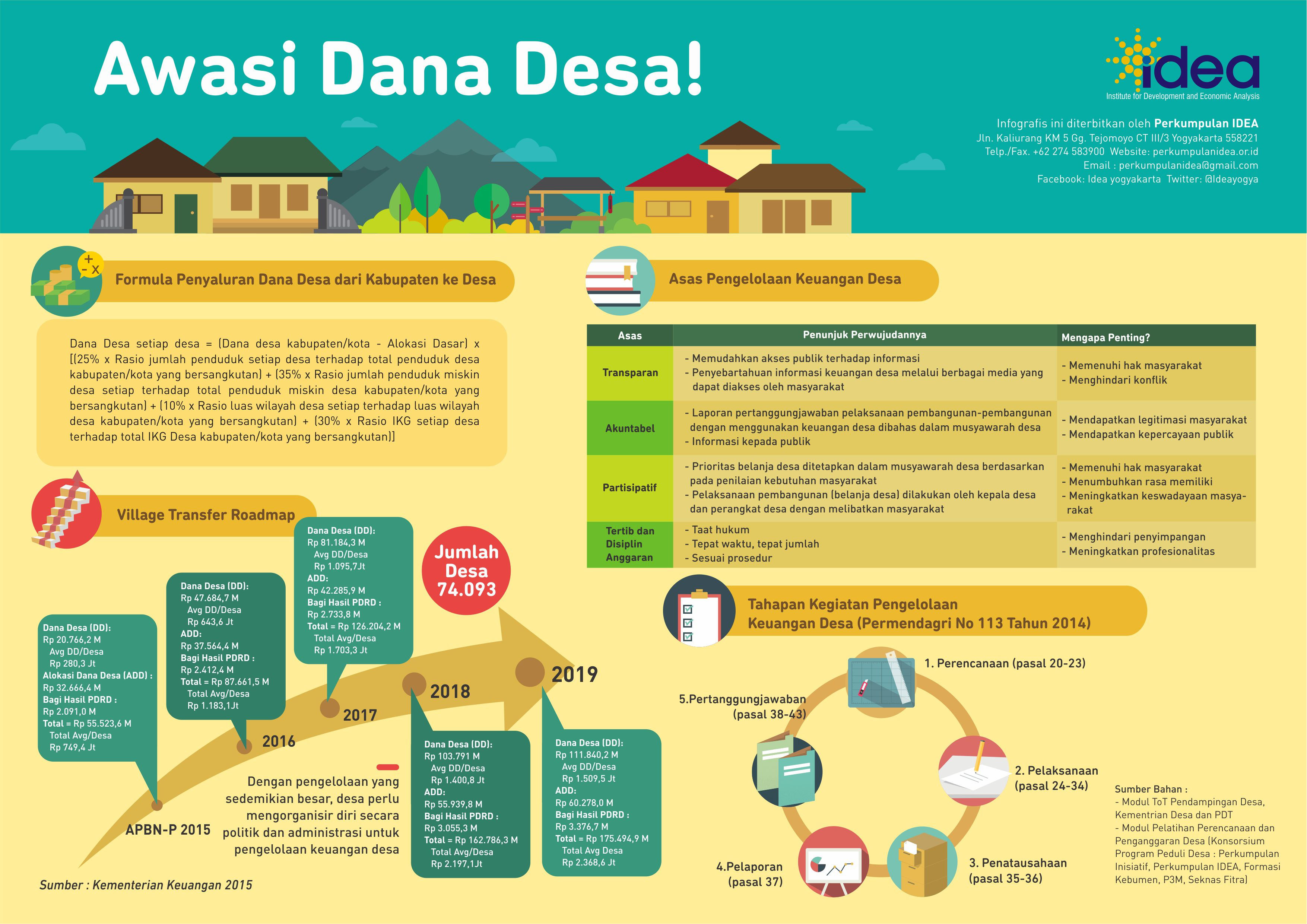 Infografis Awasi Dana Desa !