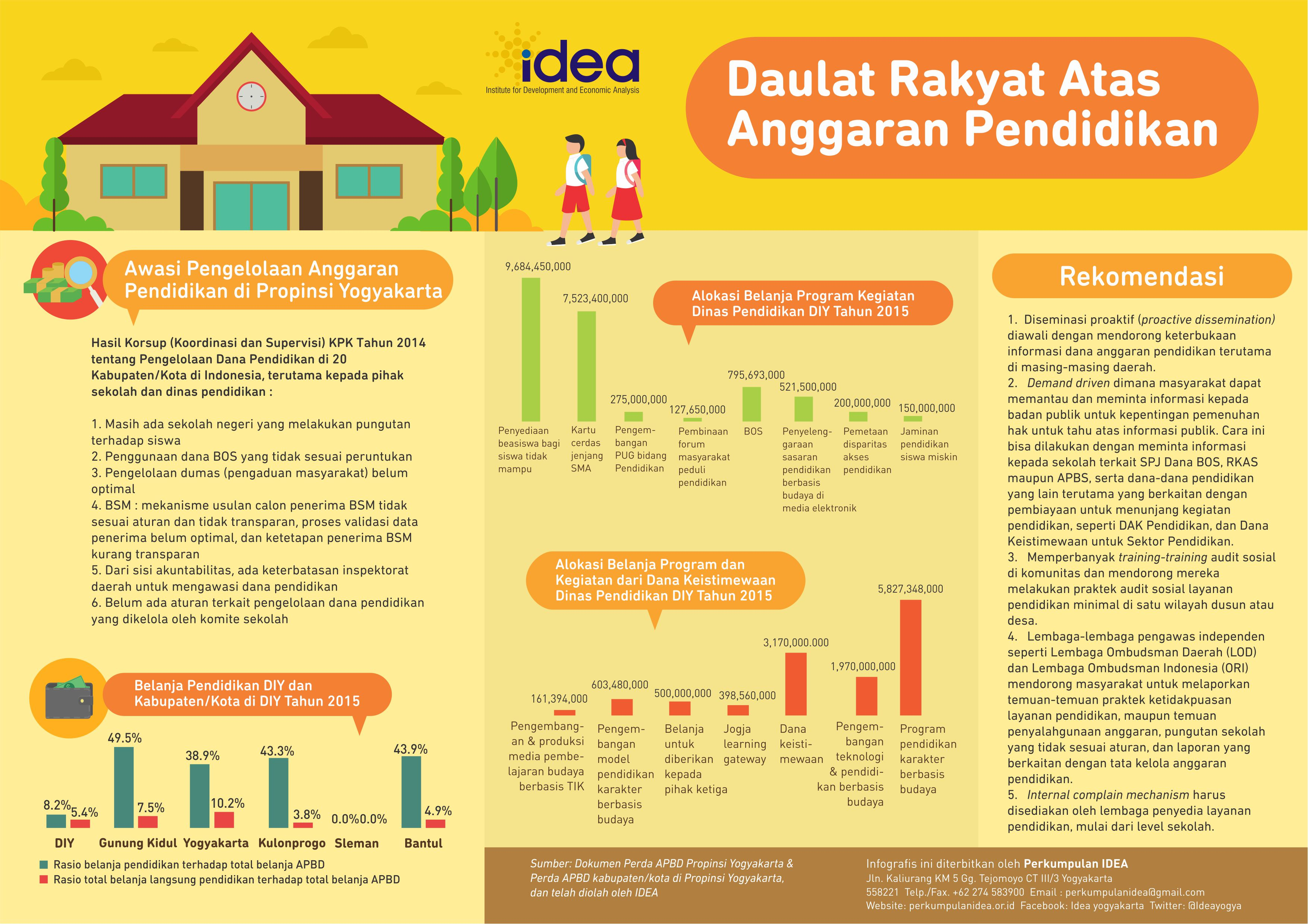 Infografis Daulat Rakyat Atas Anggaran Pendidikan
