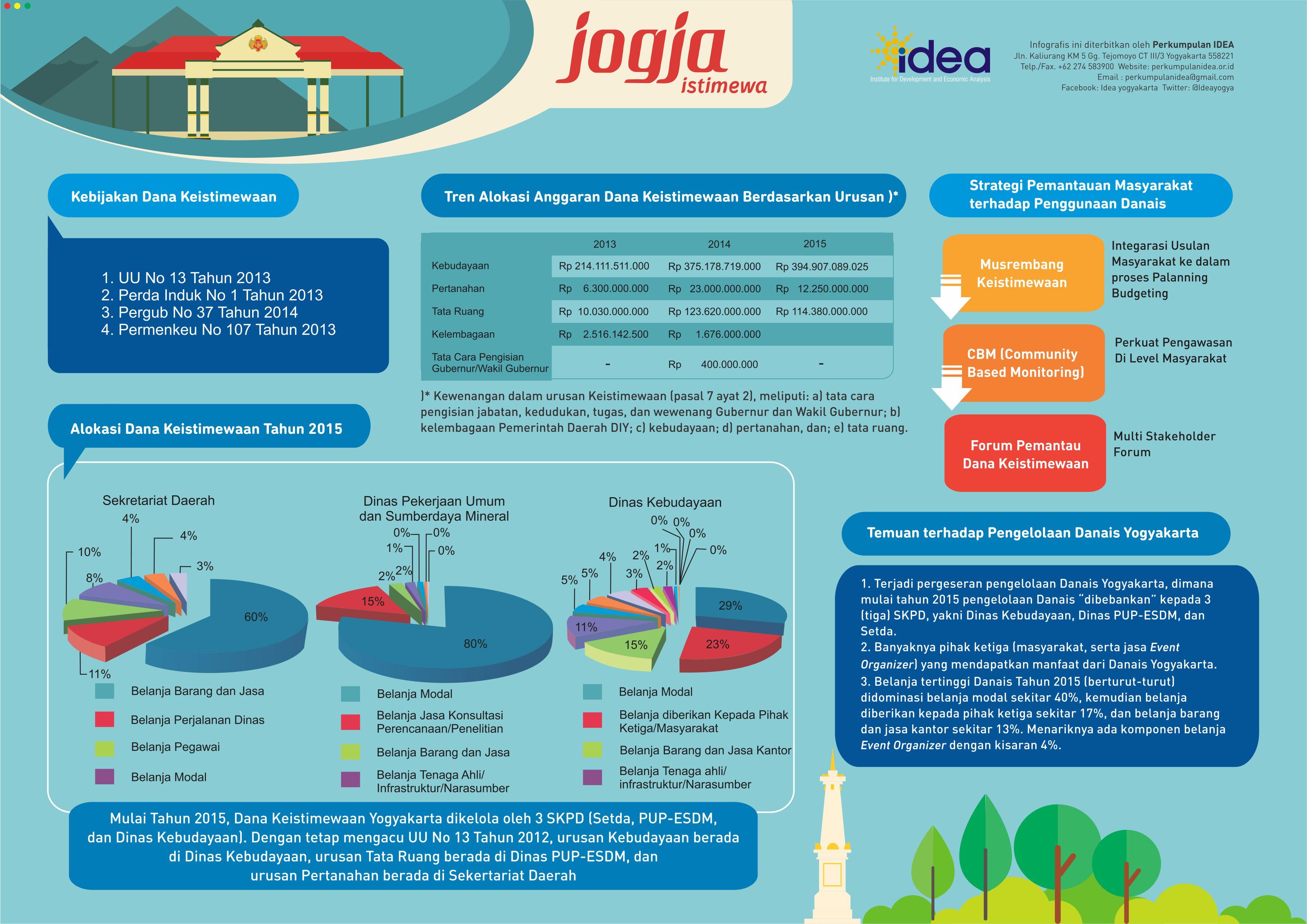 Infografis Dana Keistimewaan
