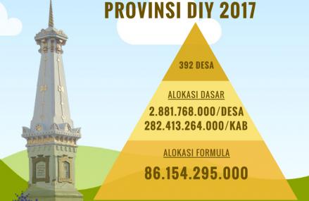 Jumlah Dana Desa Provinsi DIY 2017