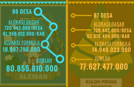 Dana Desa Kab. Sleman & Kulonprogo