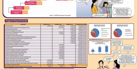 Anggaran Responsif Gender Desa Girisuko