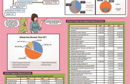Anggaran Responsif Gender Desa Wonolelo